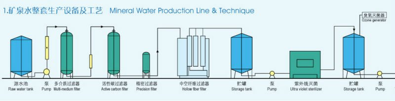 mineral water treatment process